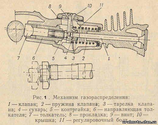Регулировка клапанов м-72, к-750, мв-750, днепр 12